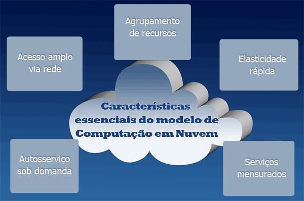 caracteristicas-computacao-em-nuvem1